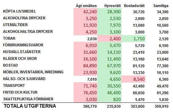 Bostadskostnader lista